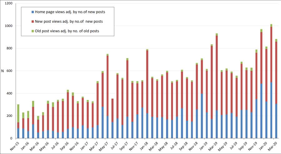 Mar-2020-number of views per month - adjusted