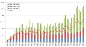 Mar-2020-number of visitors per month
