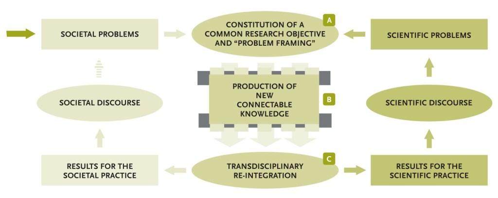 bammer_transdisciplinary-frameworks_from-article-bergmann-jahn-2017