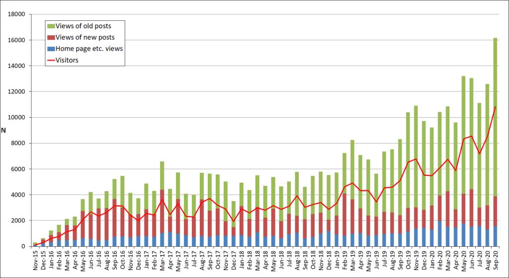 Sep-2020-number of visitors per month