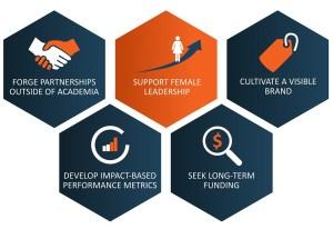 five-principles-for-successful-interdisciplinary-research