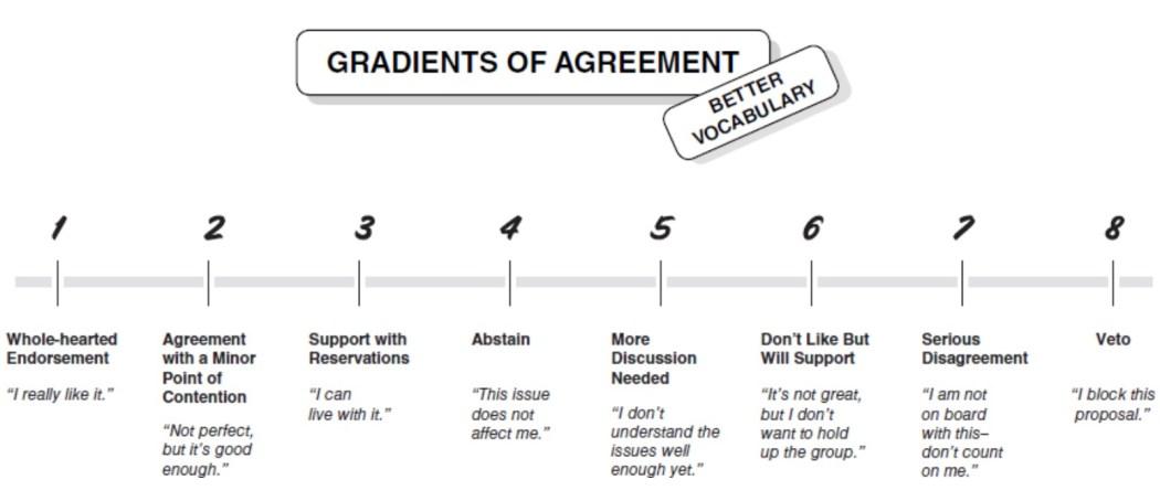 love_gradient-of-agreement