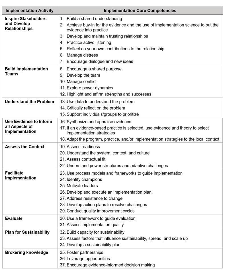 khan_competencies-for-implementation-practice