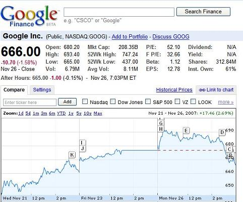 Google Stock Quote Beauteous Google Stock Quote Class A Picture