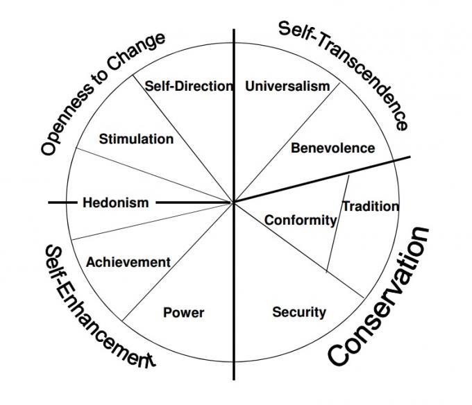 Values: Schwartz theory of basic values   ANU