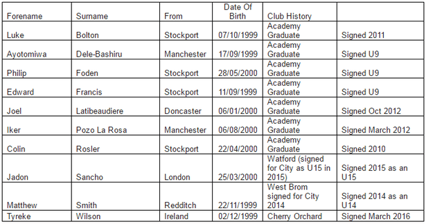 The 10 Man City youngsters handed four-year professional