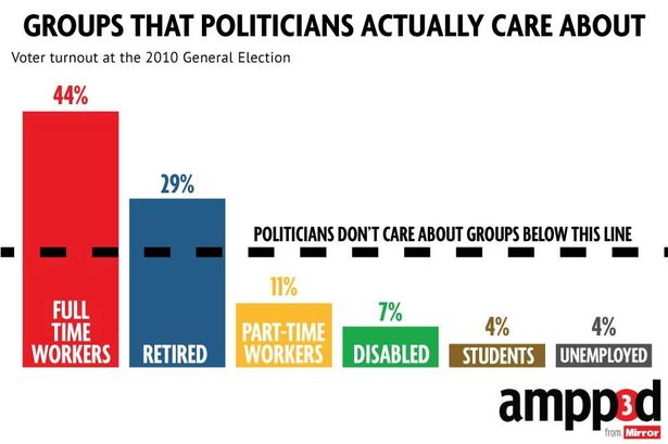 Who politicians don't care about - #novotenovoice