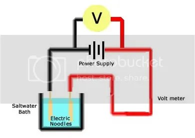 electric noodles complete the electrical circuit