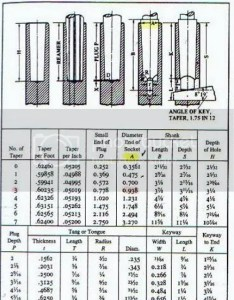 Morse taper size chart also imagessure rh