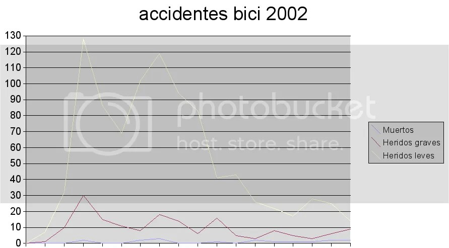 Accidentes por edad. Bicis. 2002