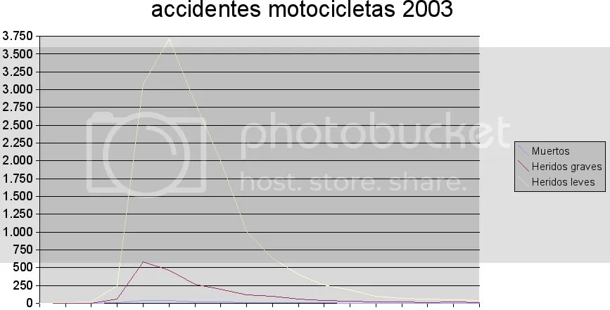 Accidentes por edad. Motocicletas. 2003