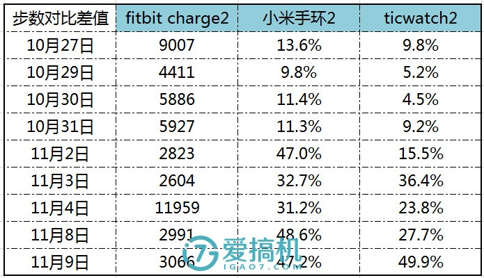 最強手環!Fitbit Charge 2 萬字詳評 - 壹讀