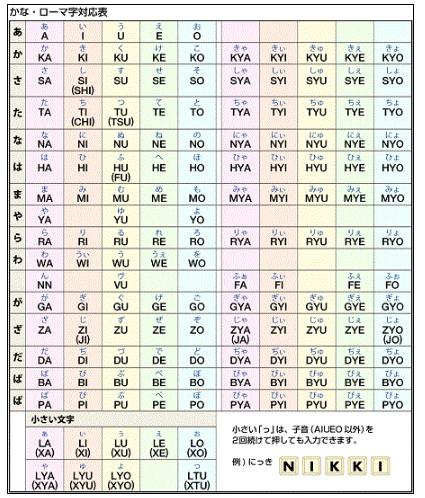 五十音圖記憶方法:羅馬字表 - 壹讀