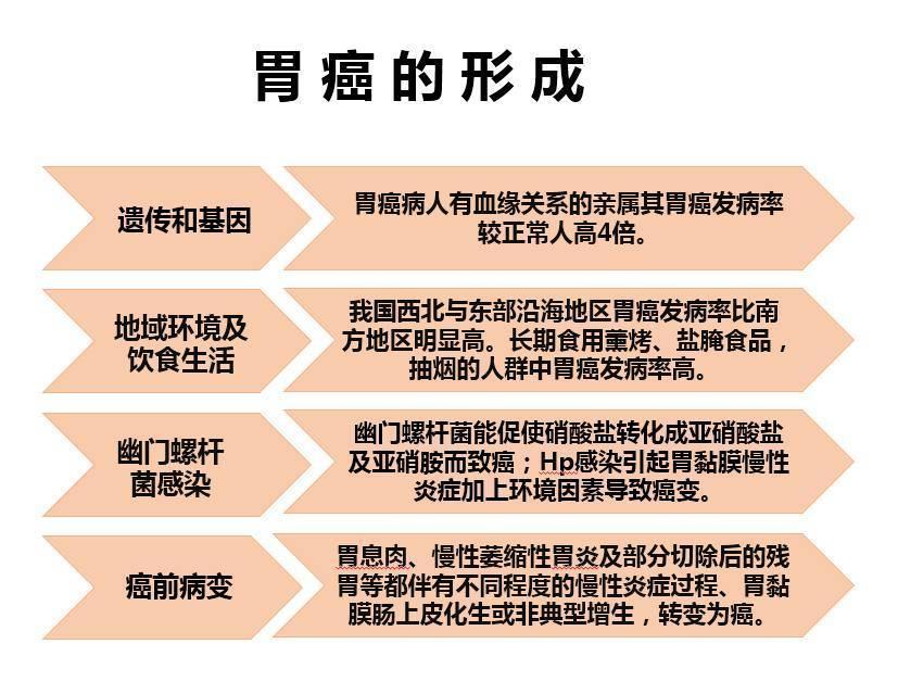 世界上50%以上的胃癌患者在中國。胃癌的早期徵兆有哪些? - 壹讀