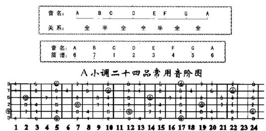 吉他學習:二十一:C大調與A小調解析(其他調式類似) - 壹讀