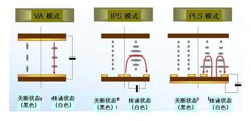 IPS面板和PLS液晶面板區別 - 壹讀