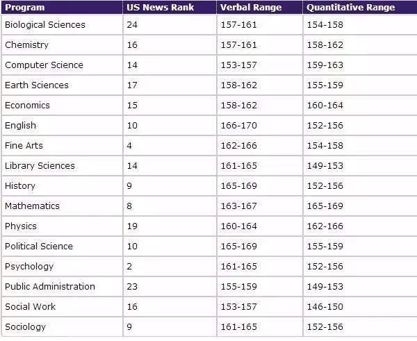 12所美國最好大學不同專業的GRE分數要求 - 壹讀