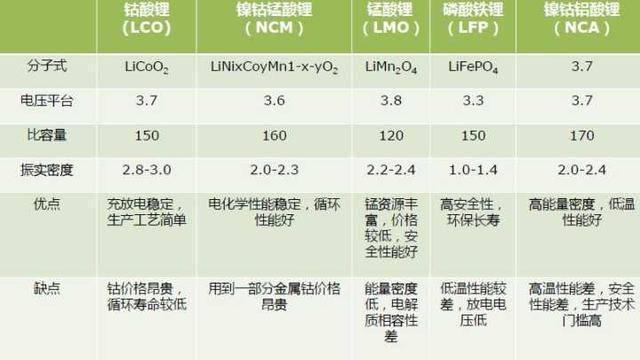 三元鋰電池是什麼?為什麼會成為動力電池的新星? - 壹讀