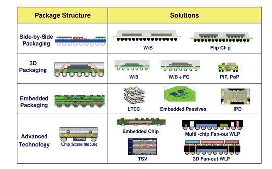 SoC封裝技術與SIP封裝技術之經典比較 - 壹讀
