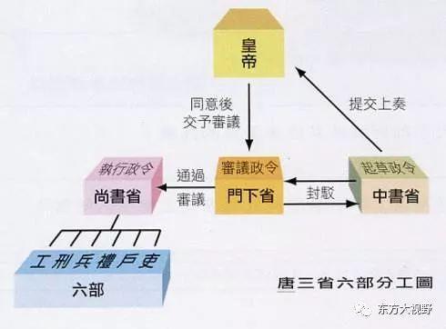 中國古代的「高級主管」。三省六部是指哪些部門。知識點! - 壹讀