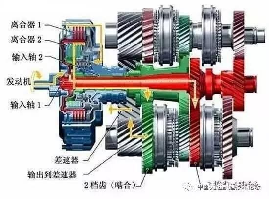 五類變速器工作原理,讓你明白什麼叫自動檔和手動檔 - 壹讀