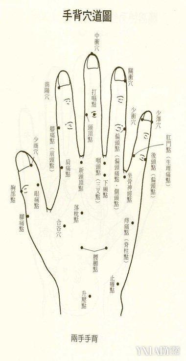 為你展現手背穴位圖 40個手背按摩法讓你擺脫小毛病 - 壹讀