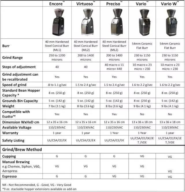 咖啡知識 | 咖啡磨豆機的分類,認識磨豆機(二) - 壹讀