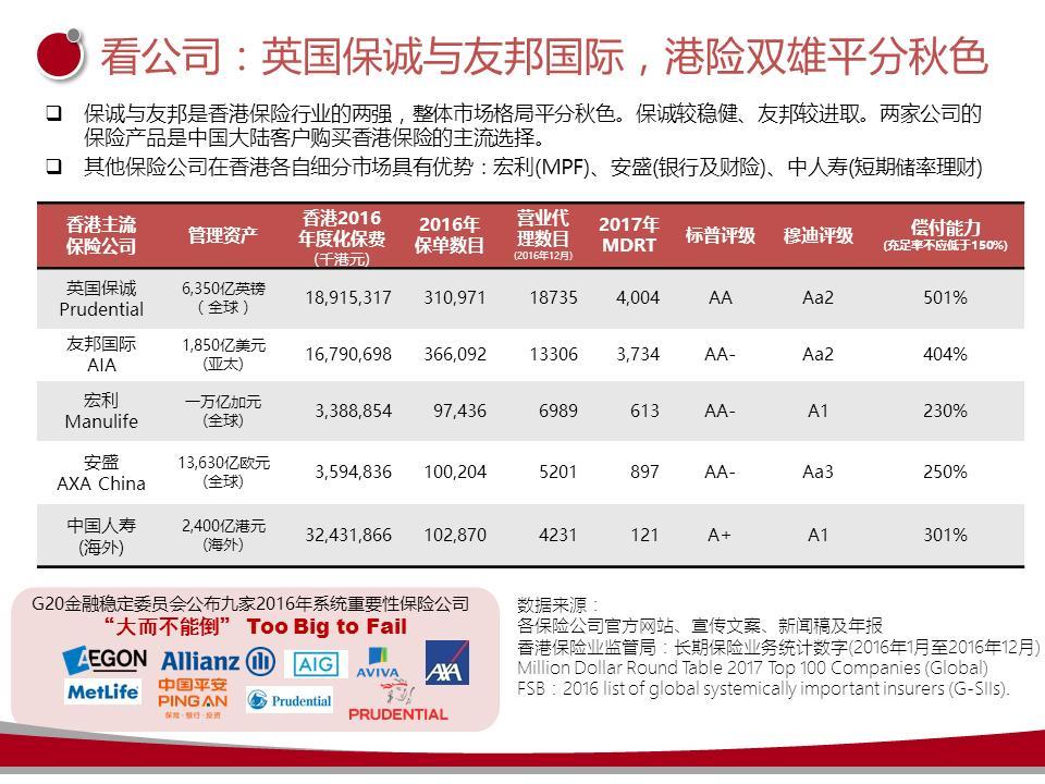 宏觀:一文看懂香港保險行業,保誠友邦都跪了! - 每日頭條