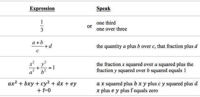 史上最全面最標準的數學符號,公式的英語讀法 - 壹讀