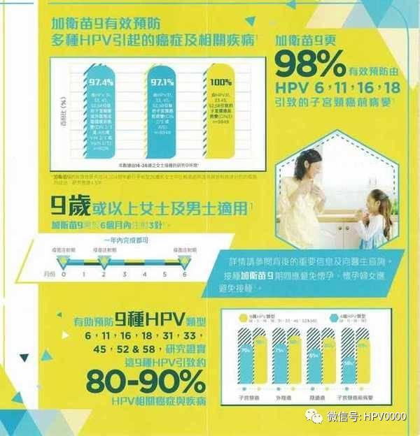 關於九價HPV疫苗。你知道多少 hpv宮頸癌疫苗香港 hpv子宮頸癌疫苗 - 壹讀