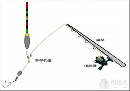 淡水釣場的釣法與釣組種類分析 - 壹讀