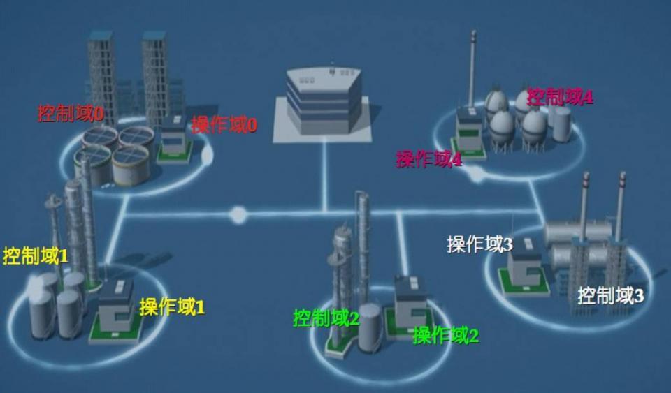 全方位了解化工廠的DCS控制生產,從這裡開始! - 壹讀