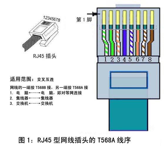 RJ45網絡接頭和RJ11電話線接頭製作方法 - 壹讀