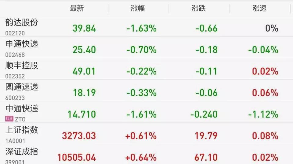 【股市】快遞股全線下跌。市場偏向周期資源股 - 壹讀