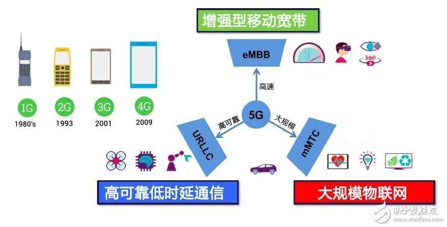 5G到底是什麼?這篇文章給你講清楚 - 壹讀
