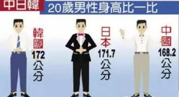 中國人身高不敵日韓?是什麼改變了日本人的身高? - 壹讀