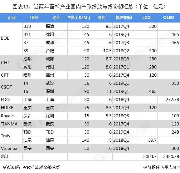 預見2019:《中國面板產業全景圖譜》 - 壹讀