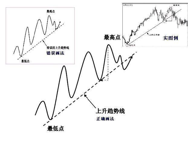 市場反轉 趨勢拐點線要領 - 壹讀
