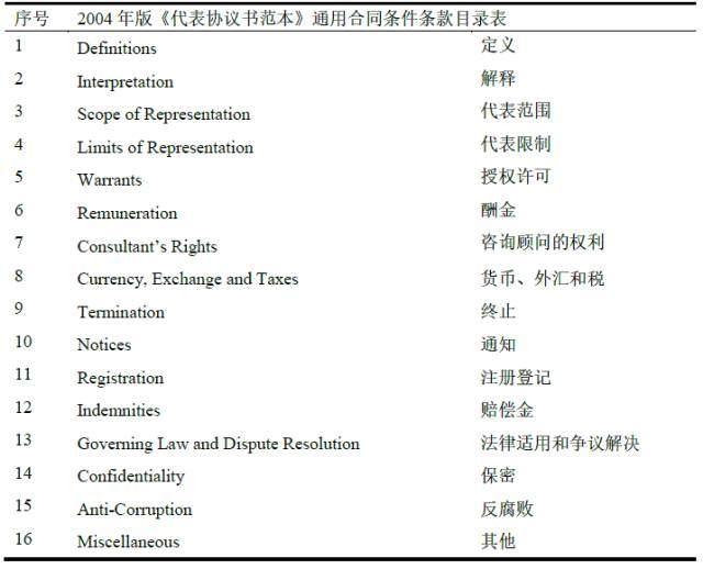 FIDIC合同體系發展60年:1957---2017 - 壹讀