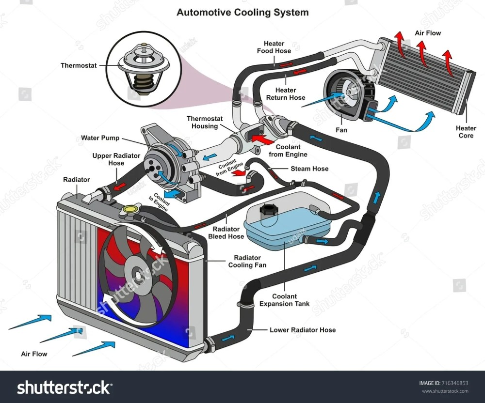 medium resolution of bmw x5 coolant system diagram