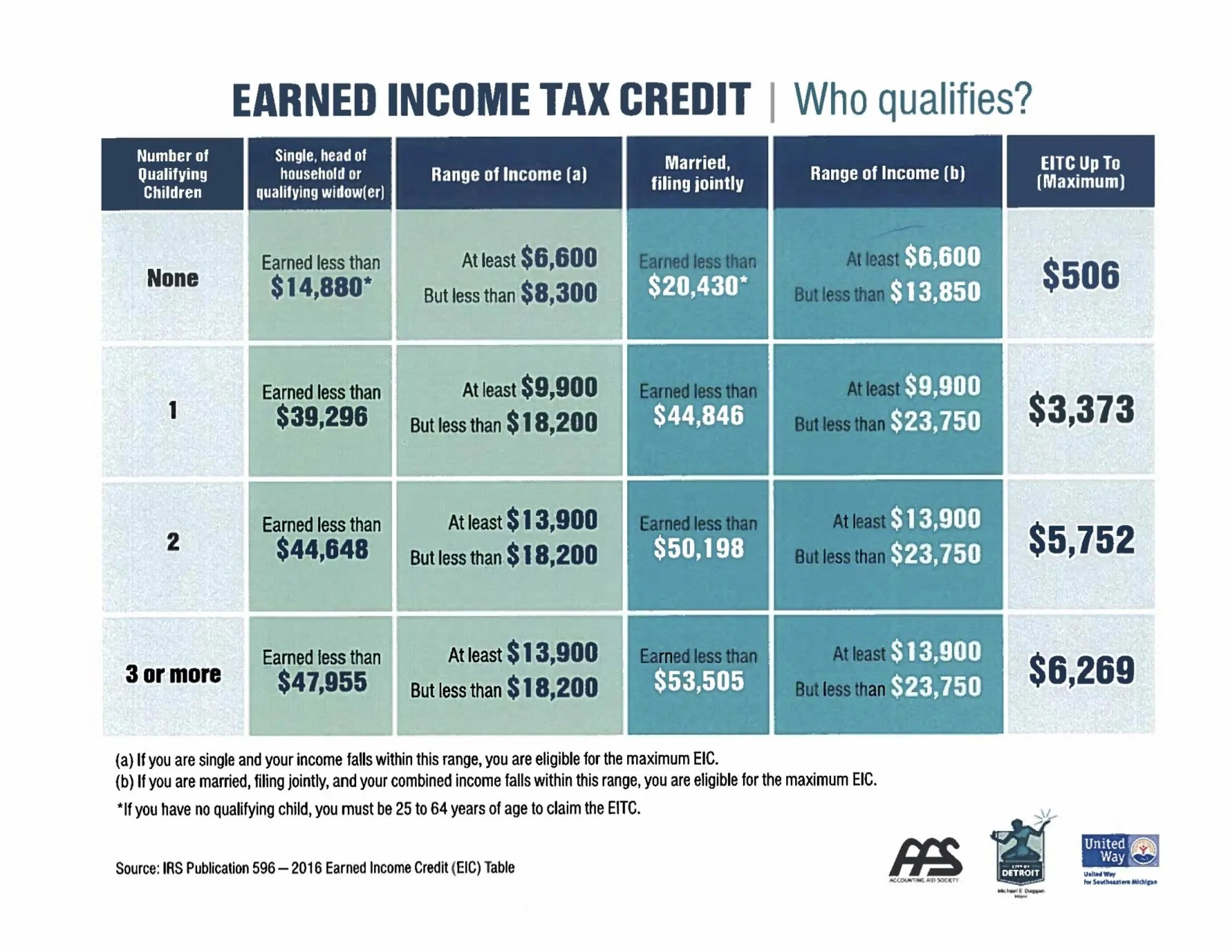 Earned Income Credit Table Age