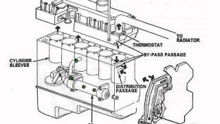 Maxxforce Dt Oil Flow Wiring Diagrams Maxxforce 13 Wiring