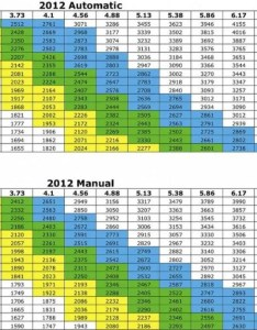 Gear ratio chart also gears with tires jeepforum rh