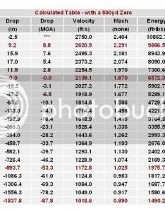 bmg ballistics chart sighting in  barrett forum also frodo fullring rh