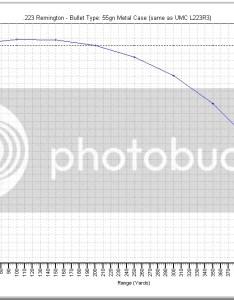 grtrajectory zpse df eg also or balistic chart grain anything close ar rh njgunforums