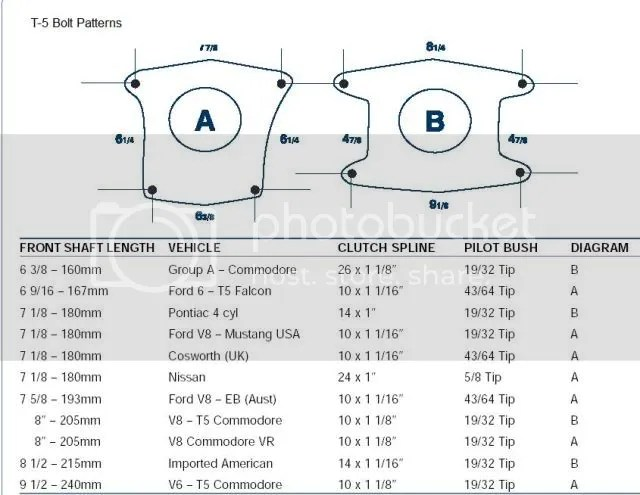 Ford manual transmission interchange chart | Chevy Manual