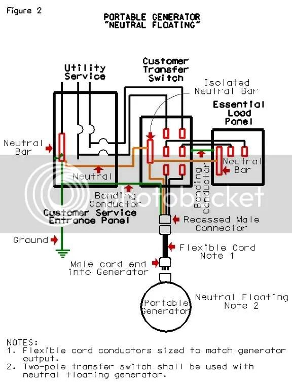 Wiring A 200 Amp Service Entrance Underground, Wiring