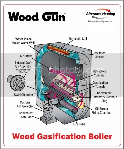wood gasification boiler plans pdf woodworking - Diy Outdoor Wood Gasification Boiler Ideasidea