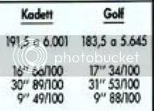 Prestaciones reales OPEL KADETT GT 1.8i 112 CV (Año 1987