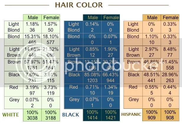 Hair Color Genetics Calculator Zeenla